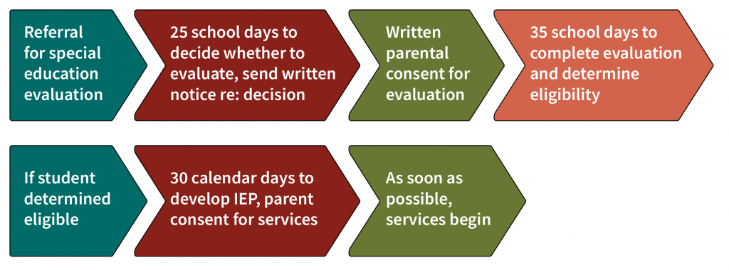 Referral for special education evaluation, 25 school days to decide whether to evaluate & send written notice regarding decision, written parental consent for evaluation, 35 school days to complete evaluation and determine eligibility. If student deemed eligible, 30 calendar days to develop IEP, parent consent for services, As soon as possible, services begin.
